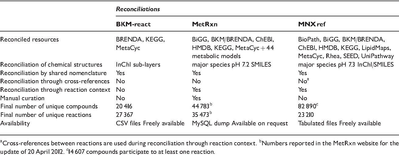 Reconciliation of metabolites and biochemical reactions for
