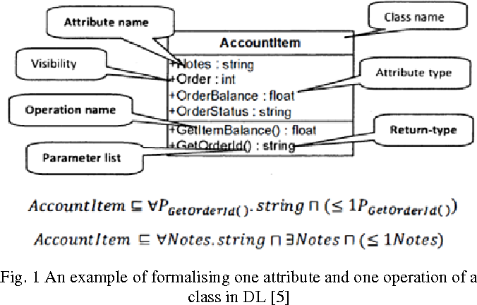 Some considerations on uml class diagram formalisation approaches figure 1 ccuart Images