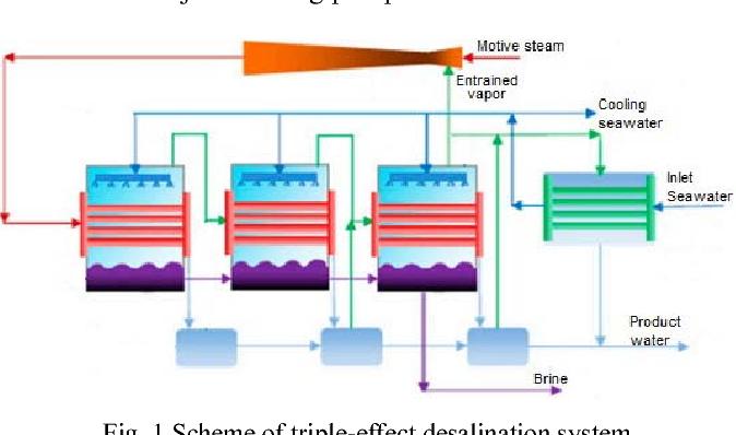 PDF] A Simulation Model and Parametric Study of Triple