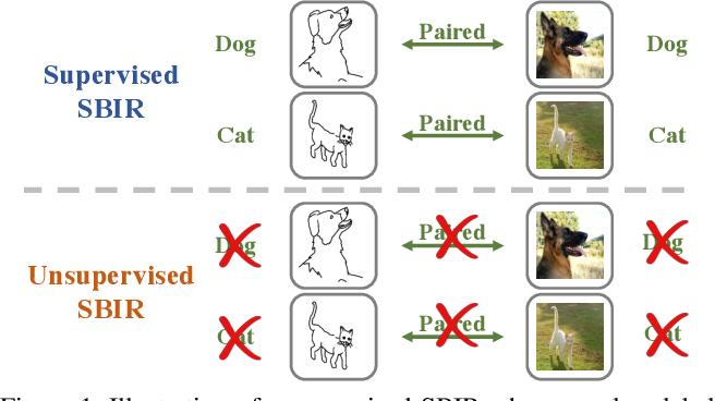 Figure 1 for Towards Unsupervised Sketch-based Image Retrieval