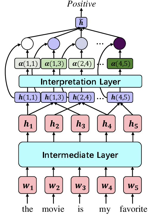 Figure 1 for Self-Explaining Structures Improve NLP Models