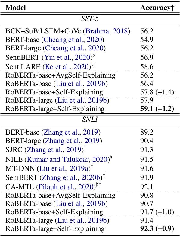 Figure 2 for Self-Explaining Structures Improve NLP Models
