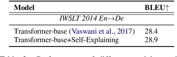 Figure 3 for Self-Explaining Structures Improve NLP Models