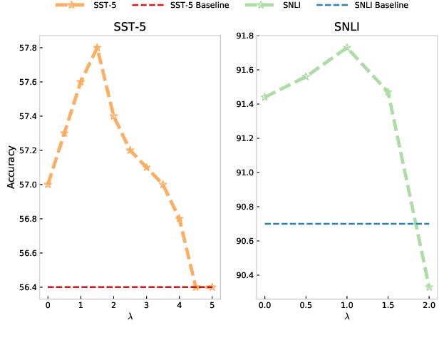 Figure 4 for Self-Explaining Structures Improve NLP Models