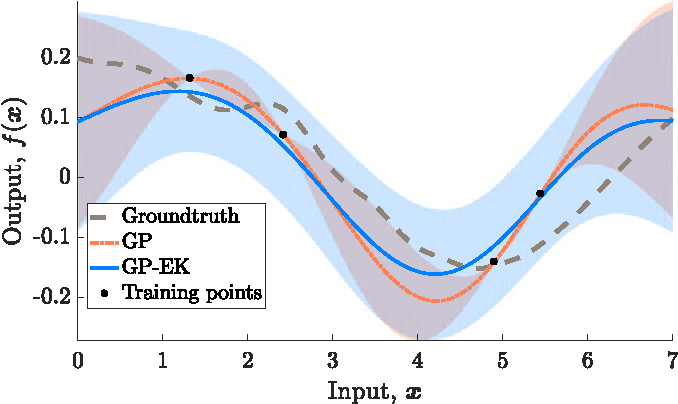 Figure 2 for Warped Gaussian Processes Occupancy Mapping with Uncertain Inputs