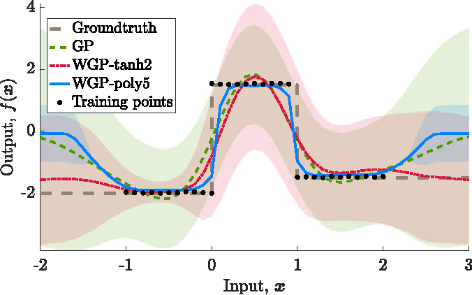 Figure 3 for Warped Gaussian Processes Occupancy Mapping with Uncertain Inputs