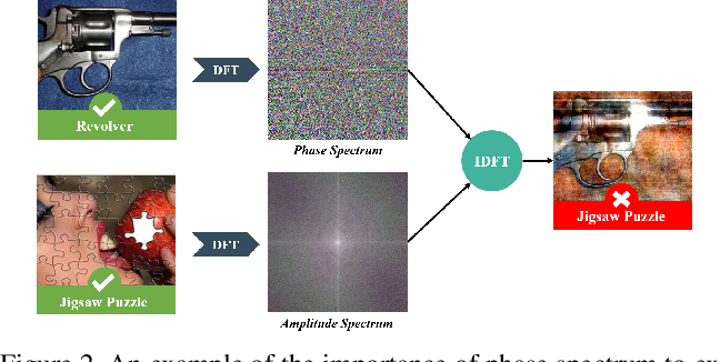 Figure 3 for Amplitude-Phase Recombination: Rethinking Robustness of Convolutional Neural Networks in Frequency Domain