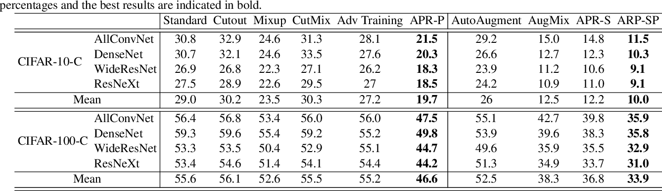 Figure 2 for Amplitude-Phase Recombination: Rethinking Robustness of Convolutional Neural Networks in Frequency Domain