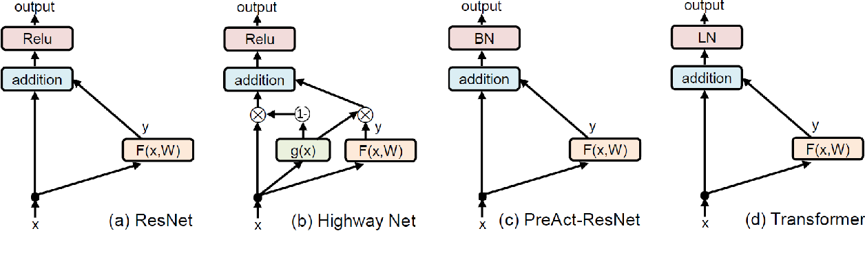 Figure 1 for Rethinking Skip Connection with Layer Normalization in Transformers and ResNets