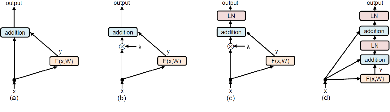 Figure 3 for Rethinking Skip Connection with Layer Normalization in Transformers and ResNets