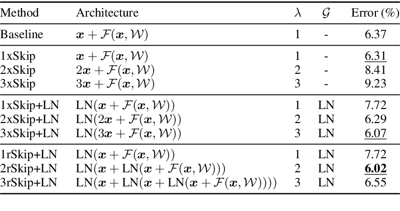 Figure 2 for Rethinking Skip Connection with Layer Normalization in Transformers and ResNets