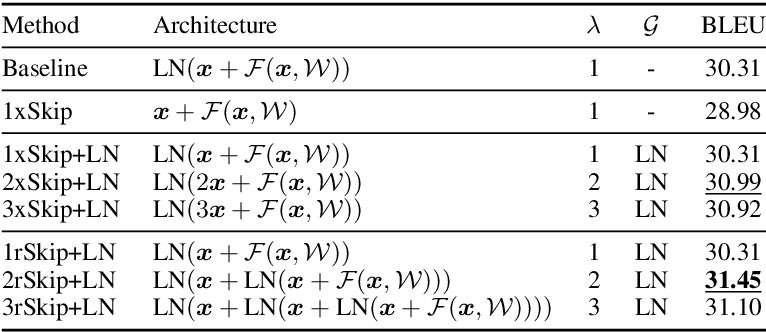 Figure 4 for Rethinking Skip Connection with Layer Normalization in Transformers and ResNets