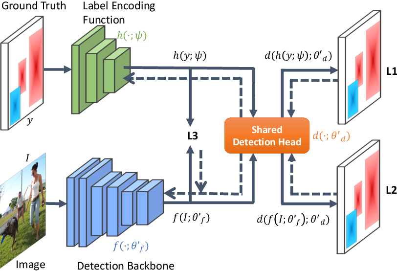 Figure 1 for LabelEnc: A New Intermediate Supervision Method for Object Detection