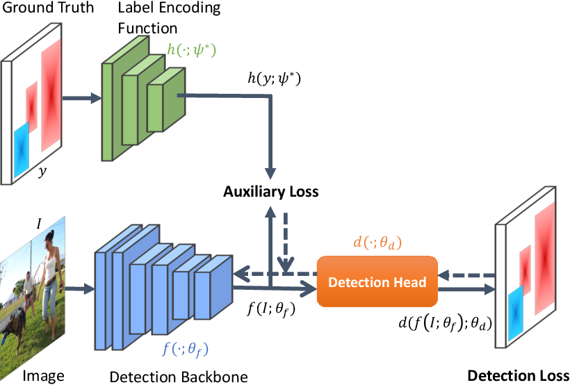 Figure 3 for LabelEnc: A New Intermediate Supervision Method for Object Detection