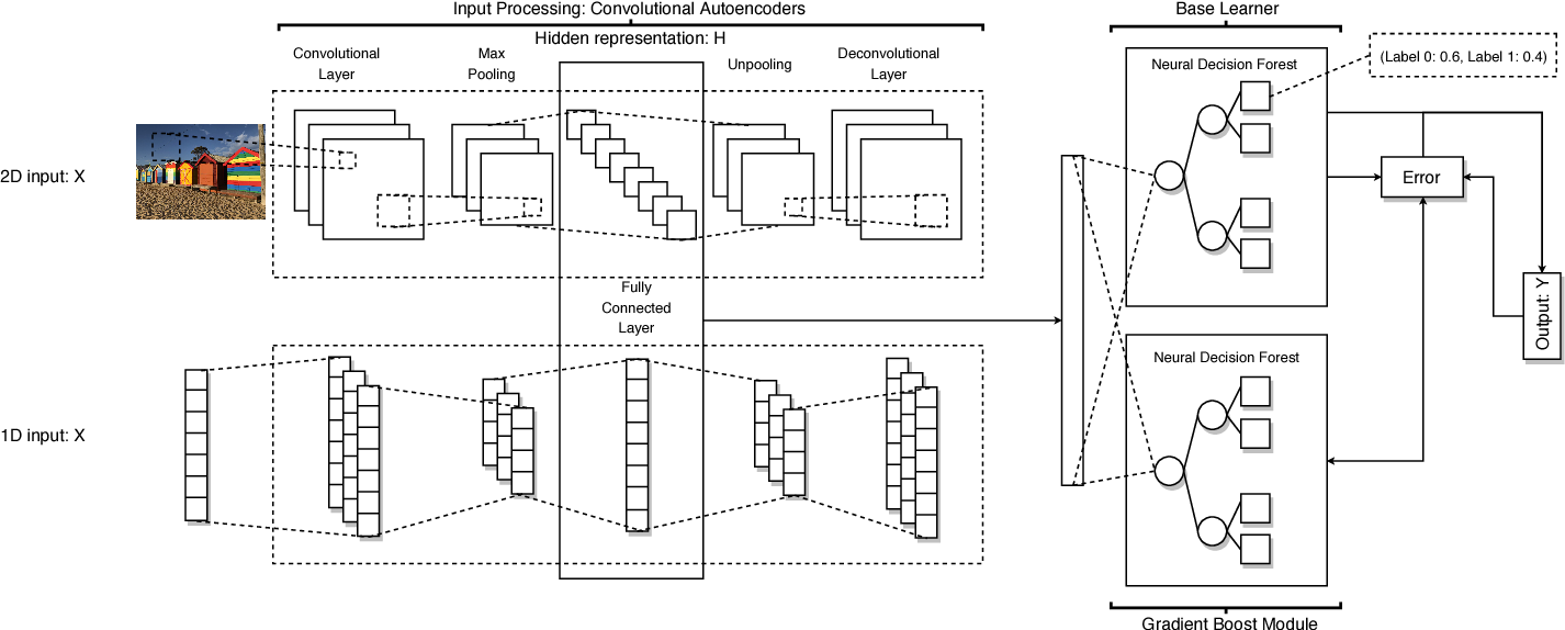 Figure 1 for GrCAN: Gradient Boost Convolutional Autoencoder with Neural Decision Forest