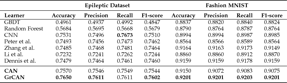 Figure 4 for GrCAN: Gradient Boost Convolutional Autoencoder with Neural Decision Forest