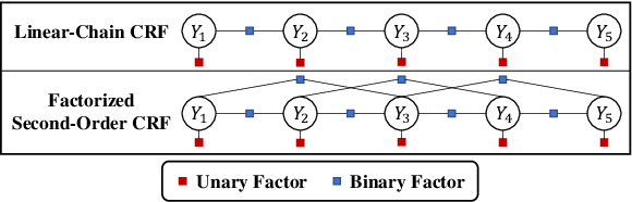 Figure 1 for AIN: Fast and Accurate Sequence Labeling with Approximate Inference Network