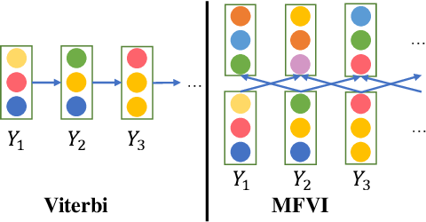 Figure 3 for AIN: Fast and Accurate Sequence Labeling with Approximate Inference Network