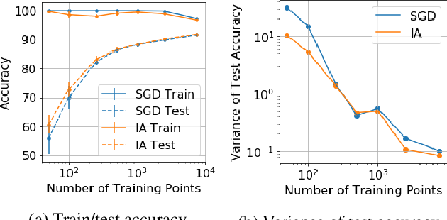 Figure 3 for Iterate Averaging Helps: An Alternative Perspective in Deep Learning