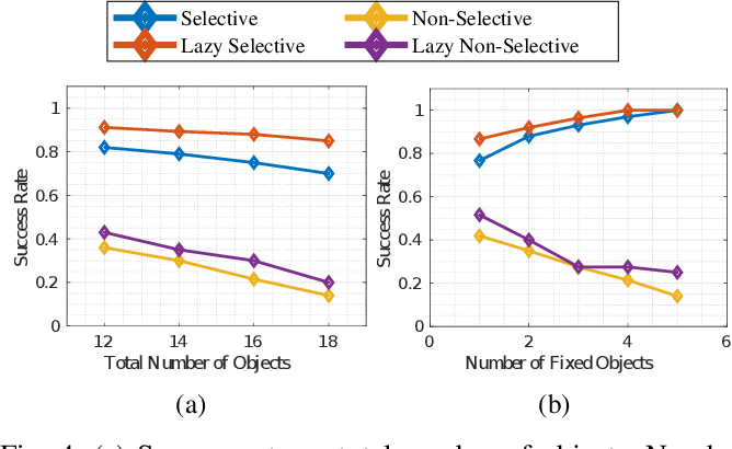 Figure 4 for Planning with Selective Physics-based Simulation for Manipulation Among Movable Objects