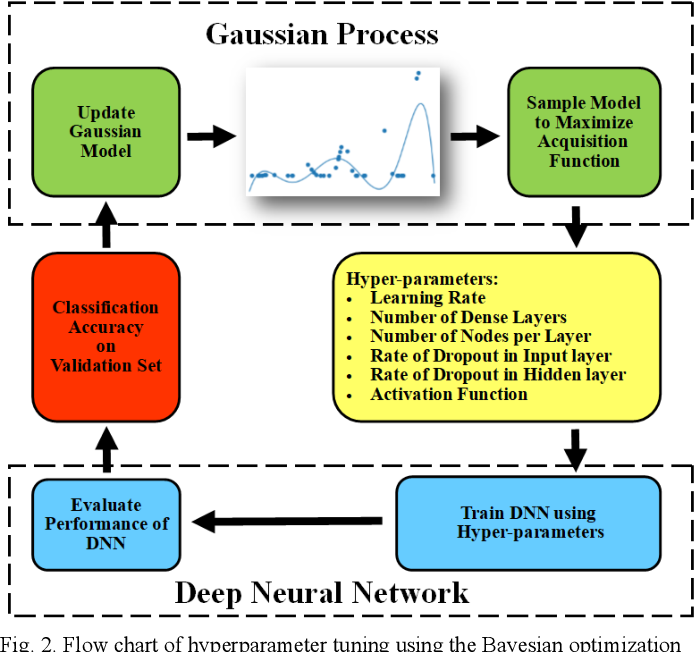 Figure 2 for Deep Neural Network based Wide-Area Event Classification in Power Systems