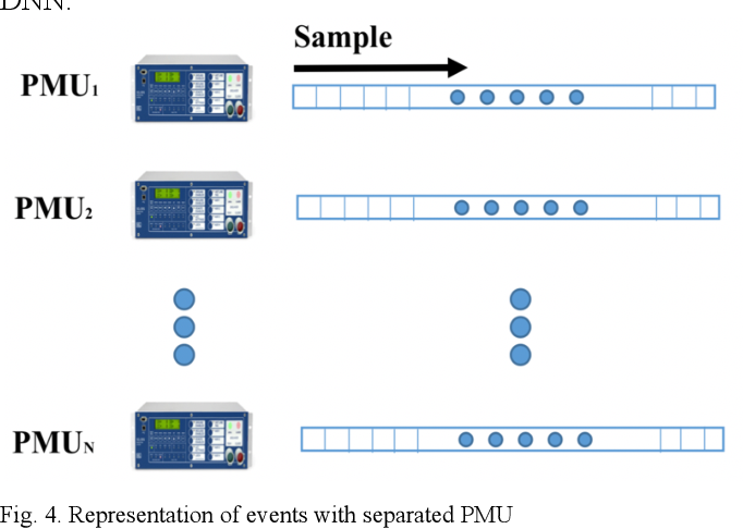 Figure 4 for Deep Neural Network based Wide-Area Event Classification in Power Systems
