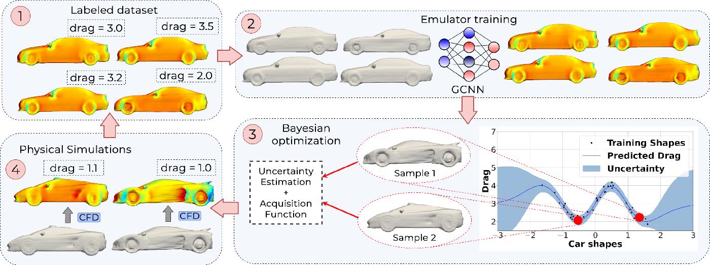 Figure 3 for DEBOSH: Deep Bayesian Shape Optimization