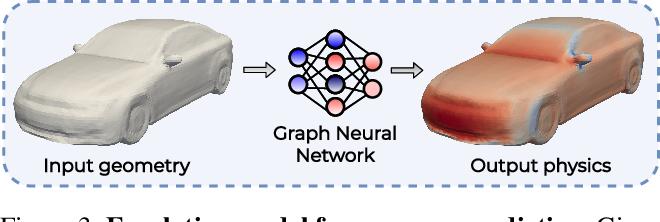 Figure 4 for DEBOSH: Deep Bayesian Shape Optimization