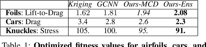 Figure 2 for DEBOSH: Deep Bayesian Shape Optimization