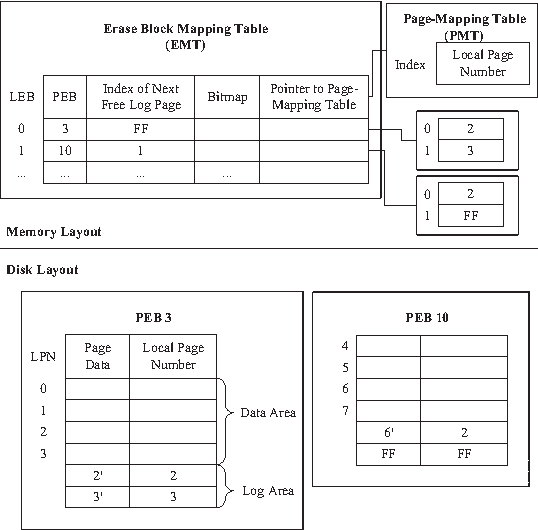 hUBI: An Optimized Hybrid Mapping Scheme for NAND Flash
