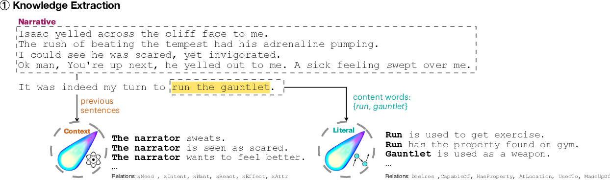 Figure 3 for It's not Rocket Science : Interpreting Figurative Language in Narratives