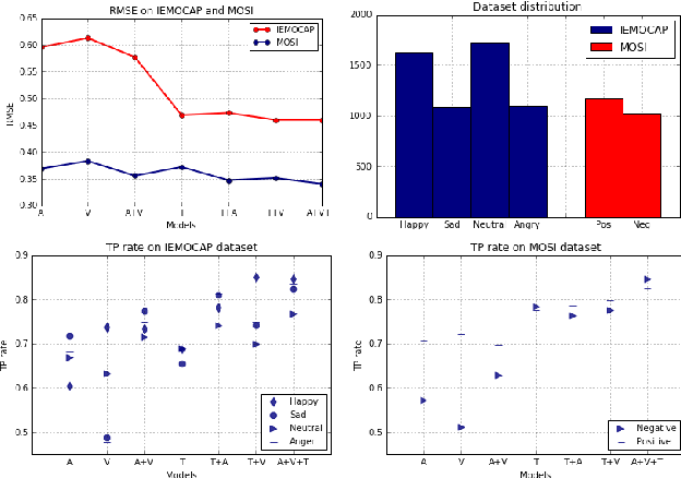 Figure 1 for Multimodal Sentiment Analysis: Addressing Key Issues and Setting up Baselines