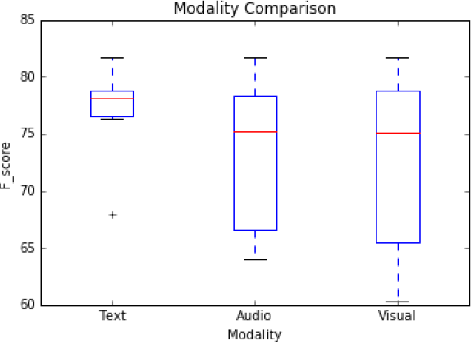Figure 2 for Multimodal Sentiment Analysis: Addressing Key Issues and Setting up Baselines