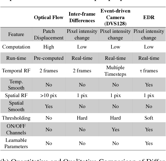 Figure 3 for Fast Retinomorphic Event Stream for Video Recognition and Reinforcement Learning