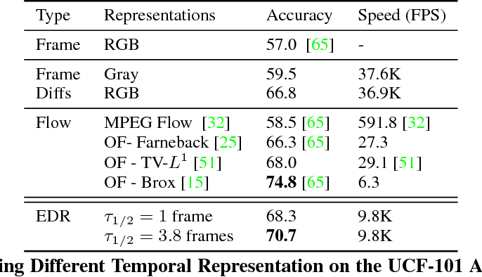 Figure 4 for Fast Retinomorphic Event Stream for Video Recognition and Reinforcement Learning
