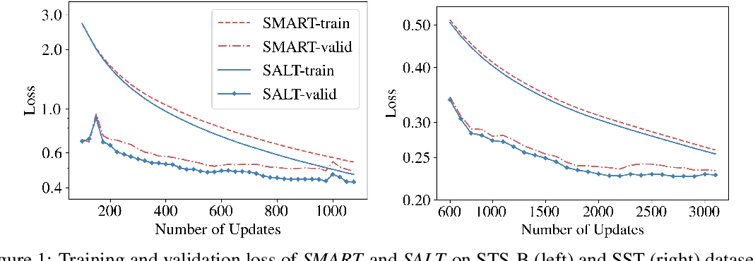 Figure 2 for Adversarial Training as Stackelberg Game: An Unrolled Optimization Approach