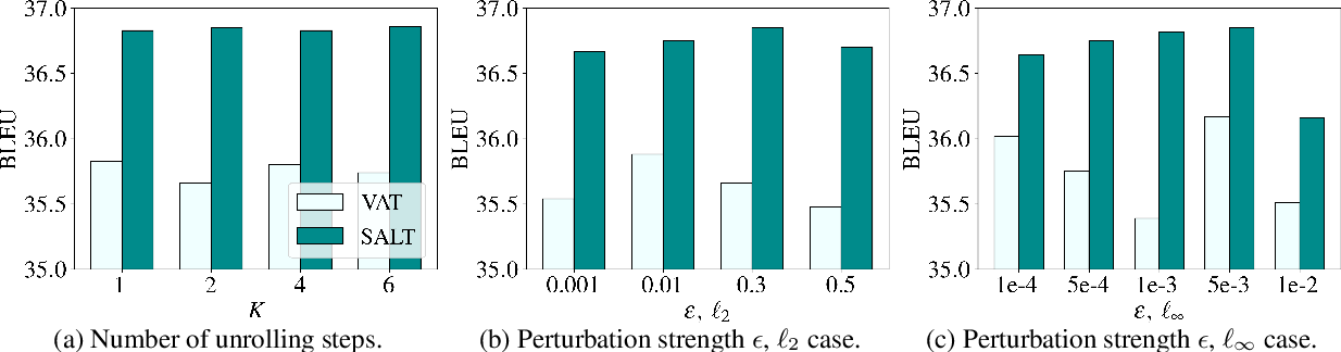 Figure 4 for Adversarial Training as Stackelberg Game: An Unrolled Optimization Approach
