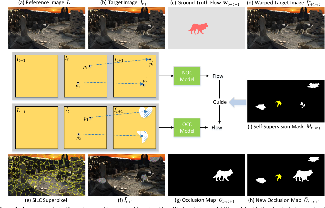Figure 1 for SelFlow: Self-Supervised Learning of Optical Flow