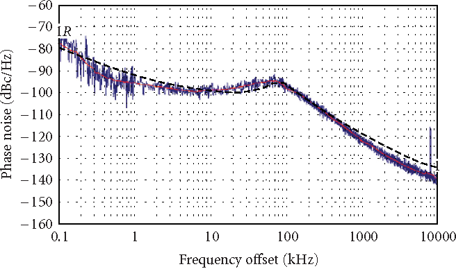 fractional n pll thesis 2016-9-15 this thesis presents the design and implementation of a fully integrated frequency synthesizer  a dual-band vco fractional-n pll is implemented.