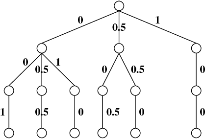 Figure 1 for A mullti- or many- objective evolutionary algorithm with global loop update