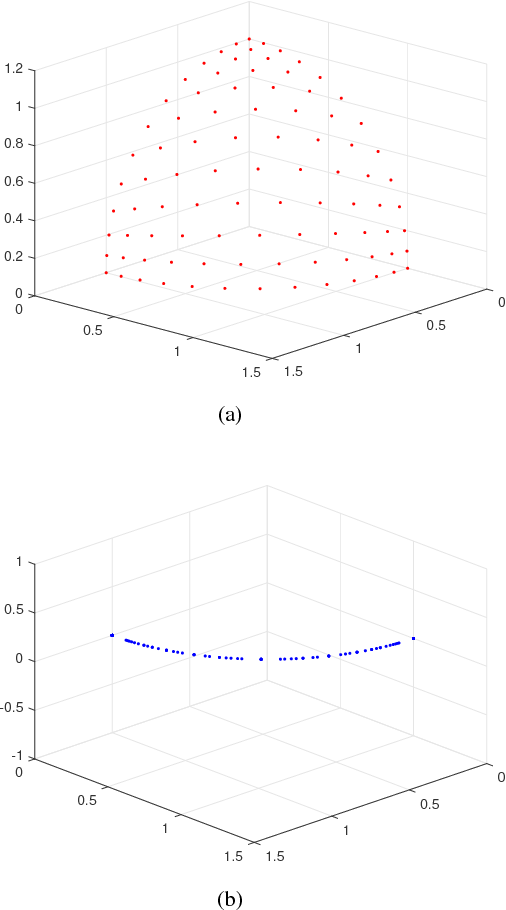 Figure 2 for A mullti- or many- objective evolutionary algorithm with global loop update