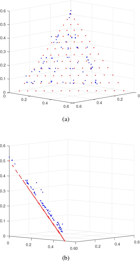 Figure 3 for A mullti- or many- objective evolutionary algorithm with global loop update