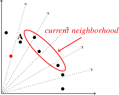Figure 4 for A mullti- or many- objective evolutionary algorithm with global loop update