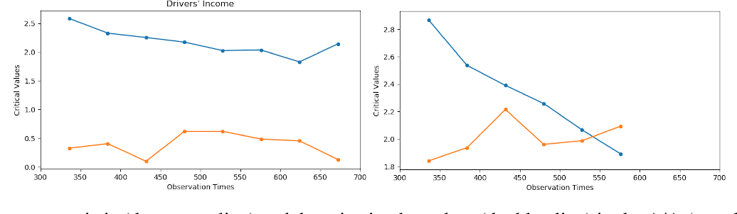 Figure 3 for A Reinforcement Learning Framework for Time-Dependent Causal Effects Evaluation in A/B Testing