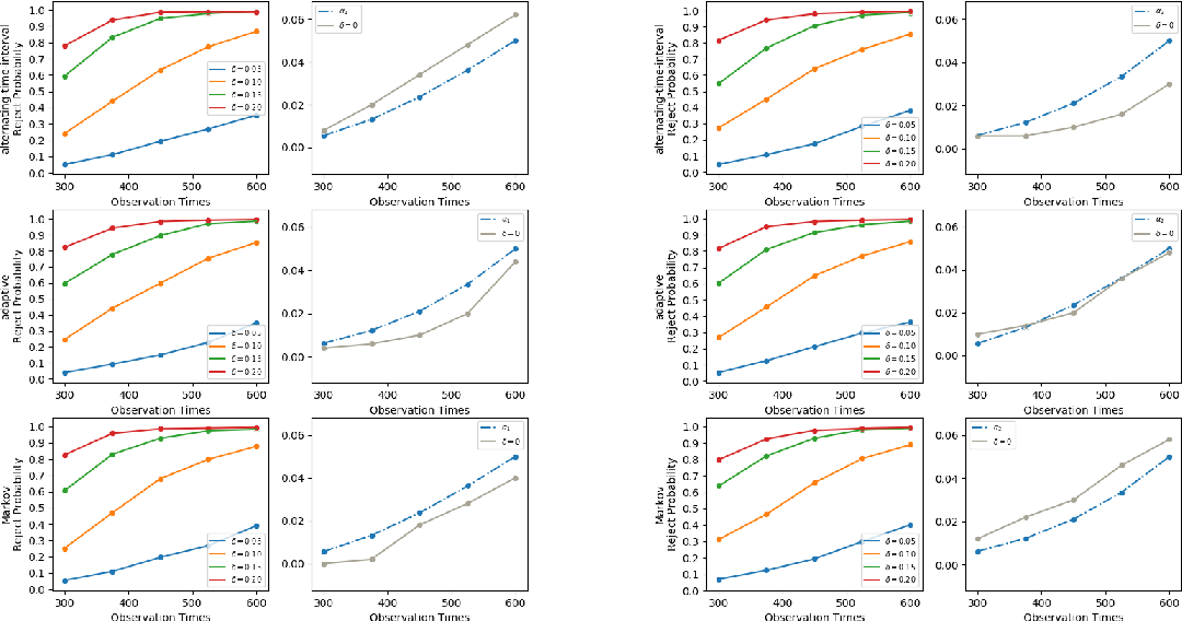 Figure 4 for A Reinforcement Learning Framework for Time-Dependent Causal Effects Evaluation in A/B Testing