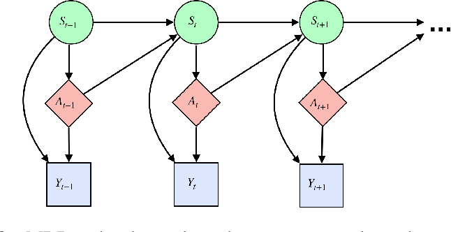 Figure 1 for A Reinforcement Learning Framework for Time-Dependent Causal Effects Evaluation in A/B Testing
