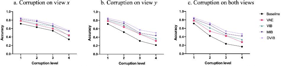 Figure 4 for Disentangled Variational Information Bottleneck for Multiview Representation Learning