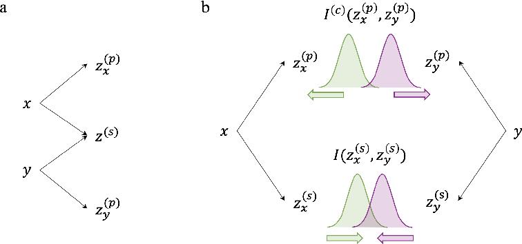 Figure 1 for Disentangled Variational Information Bottleneck for Multiview Representation Learning