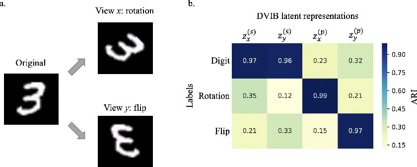 Figure 3 for Disentangled Variational Information Bottleneck for Multiview Representation Learning