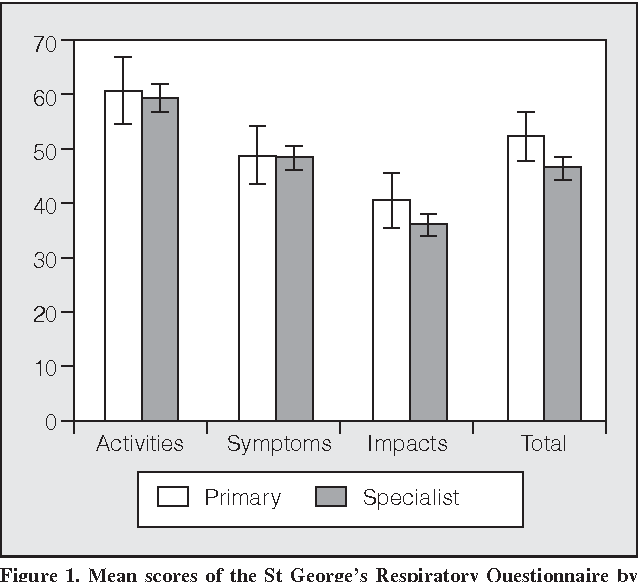 Figure 1. Mean scores of the St George's Respiratory Questionnaire by level of patient care. The error bars represent 2 standard errors of the mean.
